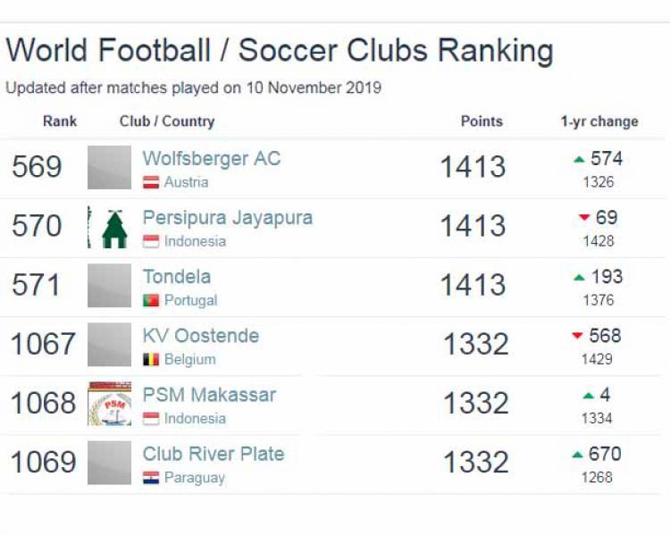 Ranking dunia klub sepak bola Copyright: Football Database