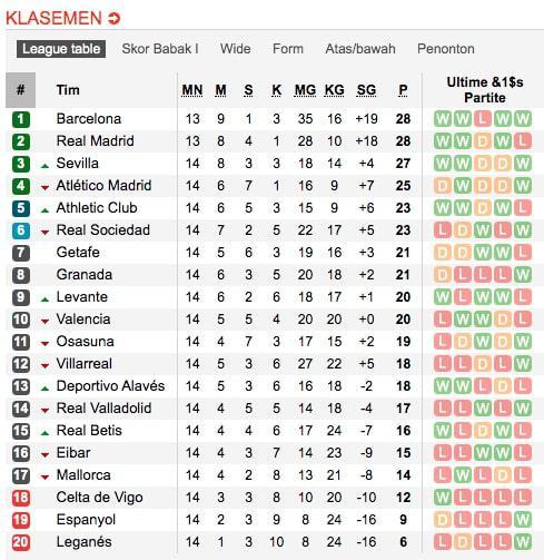 Klasemen LaLiga Spanyol pekan ke-13, per Senin (25/11/19). Copyright: https://www.soccerway.com