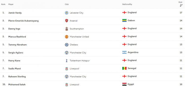 Top Skor Liga Inggris hingga pekan ke-22. Copyright: Premier League