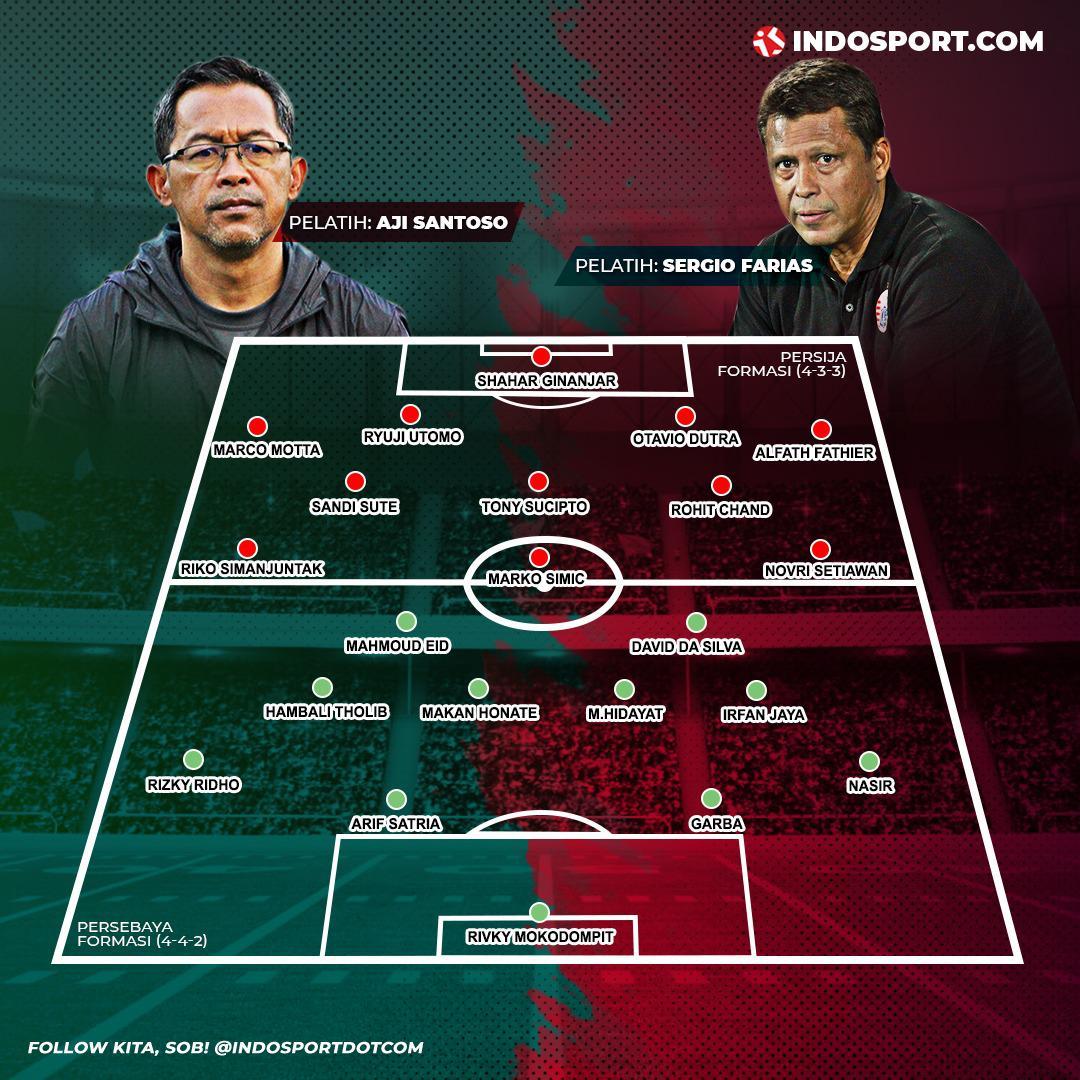 Susunan pemain Persebaya Surabaya vs Persija Jakarta di Final Piala Gubernur Jatim 2020. Copyright: Amanda Dwi Ayustri/INDOSPORT