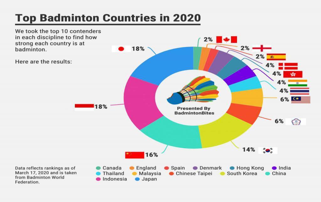 Data negara paling dominan di bulutangkis dunia. Copyright: https://badmintonbites.com/