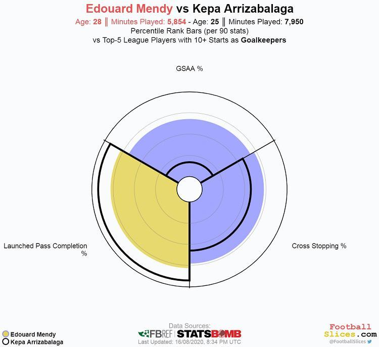 Perbedaan statistik Edouard Mendy dan Kepa Arrizabalaga Copyright: footballslices.com