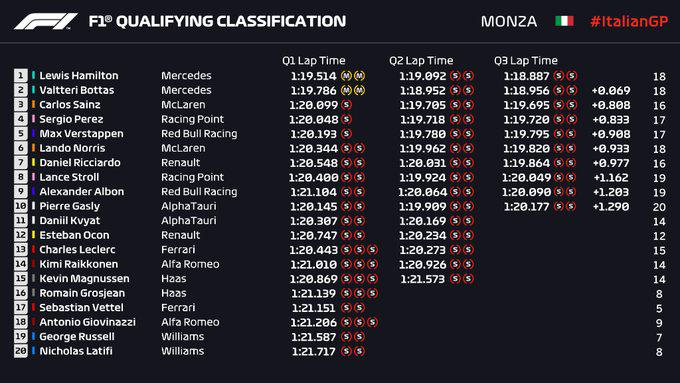 Hasil kualifikasi F1 Monza, Italia Copyright: Twitter.com/F1