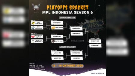 Berikut hasil match 5 lower bracket Mobile Legends League (MPL) Indonesia Season 6 2020 antara ONIC eSports vs Alter Ego, Sabtu (17/10/2020). - INDOSPORT