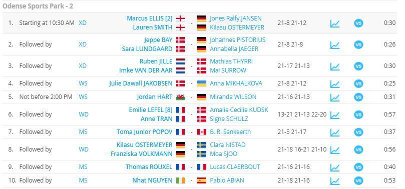 Hasil babak pertama Denmark Open 2020 lapangan dua. Copyright: Tournament Software