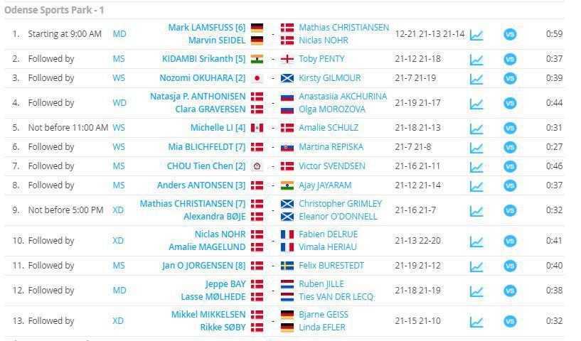 Hasil babak pertama Denmark Open 2020 lapangan satu. Copyright: Tournament Software