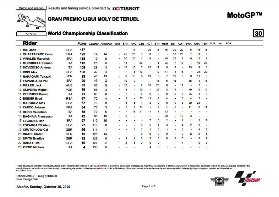 Update klasemen sementara MotoGP 2020 pasca seri balapan Teruel Copyright: MotoGP