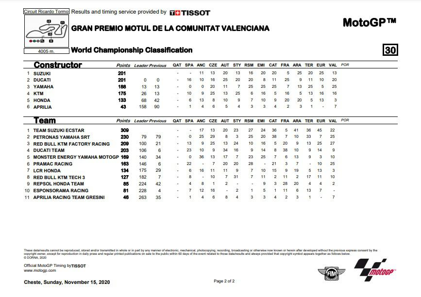 Klasemen sementara pembalap Pasca MotoGP Valencia 15 November 2020 Copyright: MotoGP.com