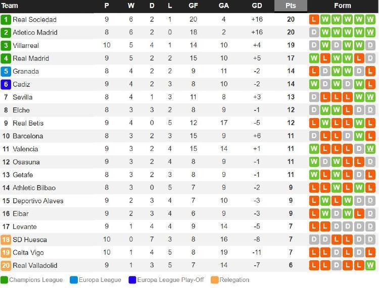 Klasemen Liga Spanyol, Minggu (22/11/20). Copyright: Whoscored