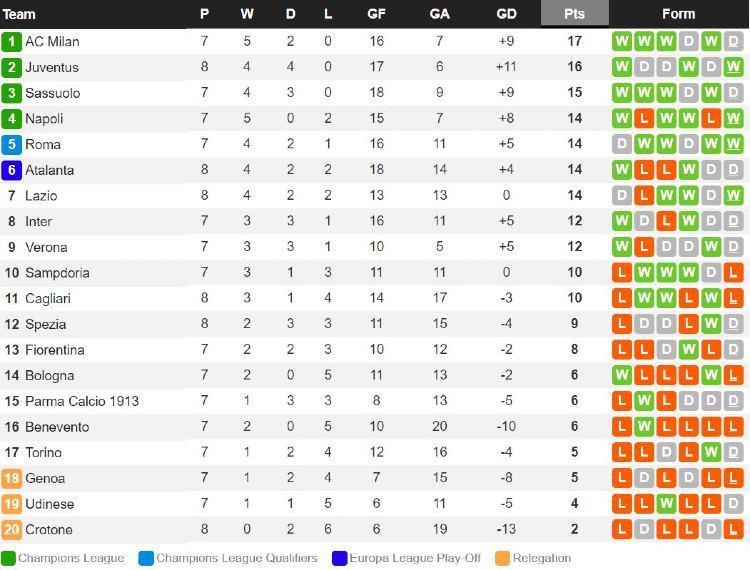 Klasemen Liga Italia, Minggu (22/11/20). Copyright: Whoscored