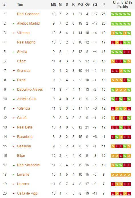 Klasemen LaLiga 29 November 2020 Copyright: Soccerway