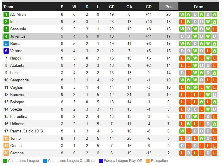 Klasemen Serie A Italia per Minggu (29/1120) Copyright: Whoscored.com
