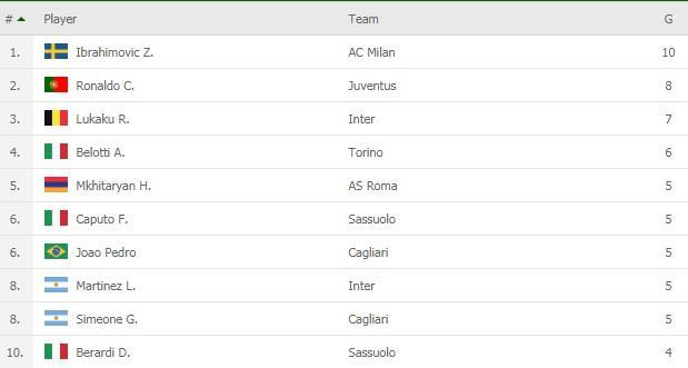 Top Skor sementara Serie A Italia hingga Minggu (29/11/20) Copyright: flashscore.co.uk