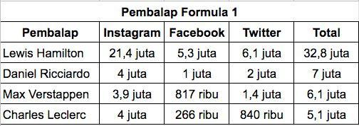 Daftar pengikut media sosial pembalap Formula 1. Copyright: INDOSPORT