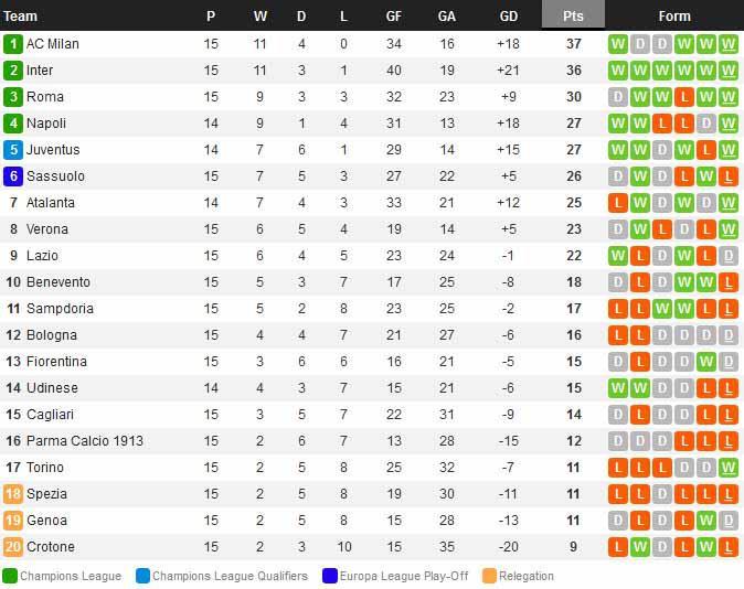 Klasemen Serie A Liga Italia Ac Milan Dan Inter Bersaing Ketat Indosport