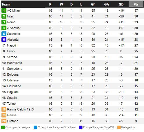 Berikut klasemen Serie A Liga Italia pekan ke-16 Copyright: Whoscored
