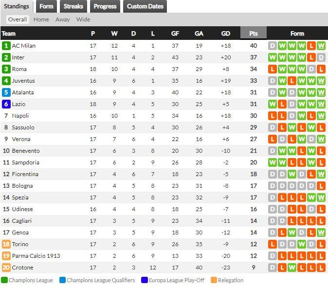 Klasemen sementara Serie A Liga Italia Hari Ini, Sabtu (16/01/21) Copyright: Whoscored