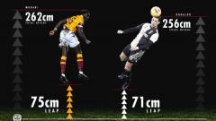 Indosport - Lakukan lompatan super di luar nalar, aksi bek klub gurem Skotlandia ini berhasil melampaui catatan rekor Cristiano Ronaldo.