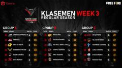 Indosport - Klasemen Free Fire Master League (FFML) Season 3 pekan ketiga.