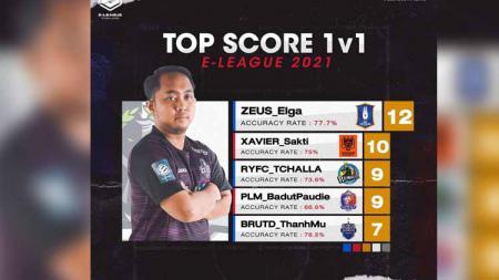 Zeus Elga jadi top skorer sementara Thai E-League. - INDOSPORT