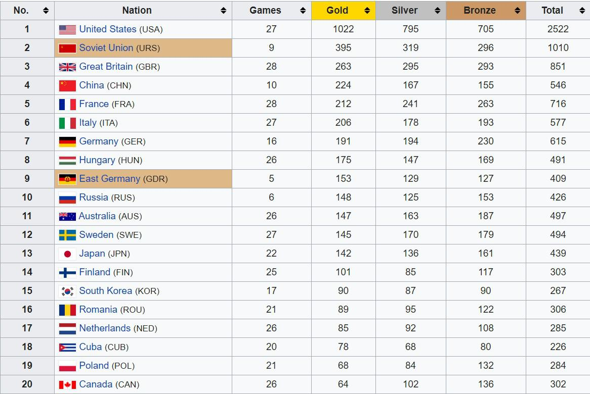 Daftar 20 negara paling banyak meraih medali Olimpiade. Copyright: Wikipedia