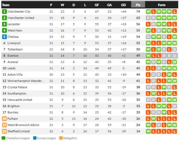 Klasemen Liga Inggris, Minggu (18/04/21) Copyright: Whoscored.com