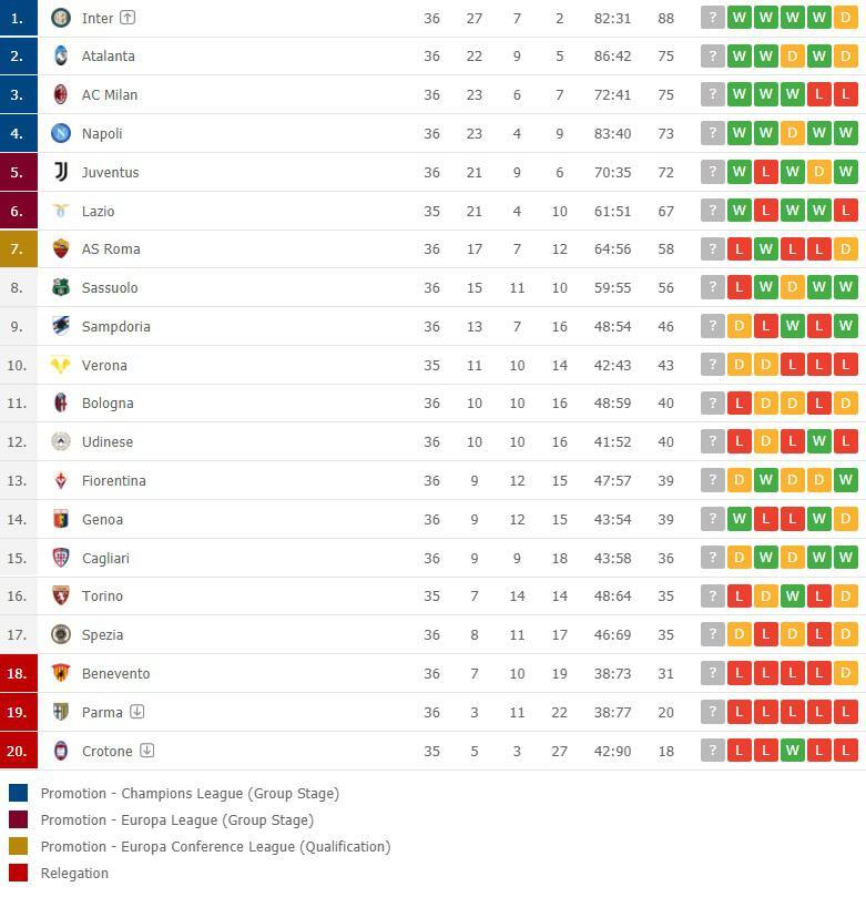 Klasemen Serie A Italia 13 Mei 2021 Copyright: flashscore