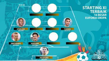 Berikut ini starting XI terbaik di 16 besar Euro 2020, di mana timnas Inggris dan Manchester City dominan dengan masing-masing mengirim 3 nama. - INDOSPORT