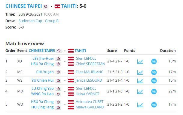 Tahiti dibantai Chinese Taipei dengan skor Afrika di Piala Sudirman 2021 Copyright: tournamentsoftware.com