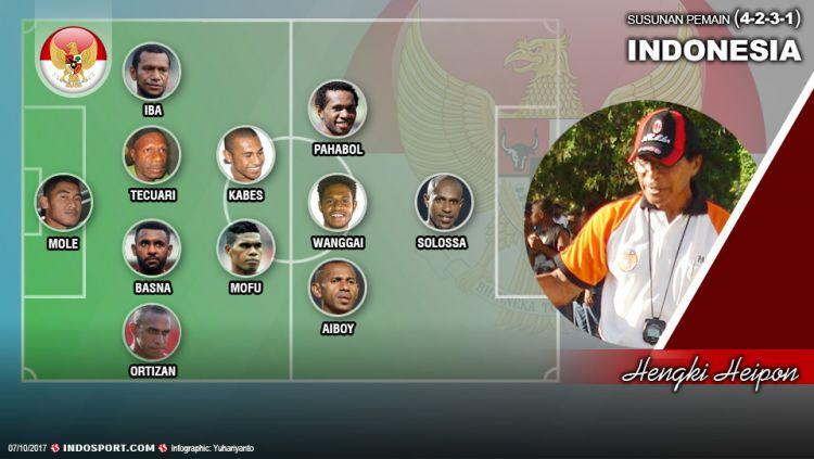 Formasi Timnas Indonesia jika diisi oleh pemain-pemain Papua. Copyright: © Grafis:Yanto/Indosport.com