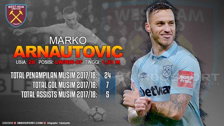 Player To Watch Marko Arnautovic (West Ham) Copyright: © Gafis:Yanto/Indosport.com