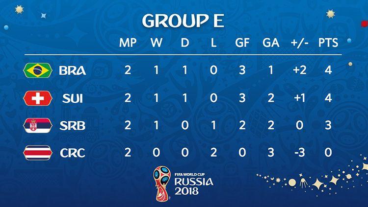 Klasemen Sementara Grup E Piala Dunia 2018. Copyright: © Twitter/@fifaworldcup