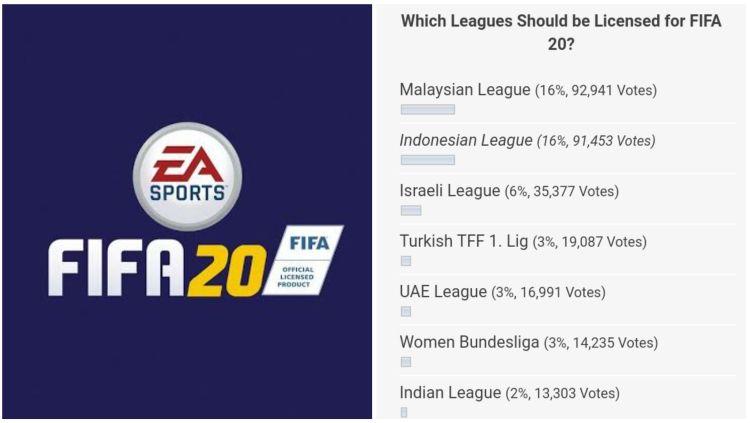 Hasil perolehan suara sementara FIFA 20 yang menunjukkan persaingan antara Malaysia dan Indonesia. Copyright: © INDOOSPORT
