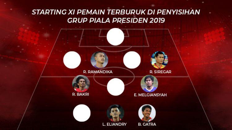 Starting XI Pemain Terburuk di Penyisihan Grup Piala Presiden 2019 Copyright: © INDOSPORT
