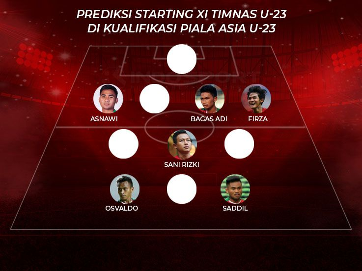 Prediksi Formasi dan Starting XI Timnas Indonesia U-23 di Kualifikasi Piala Asia U-23 2020