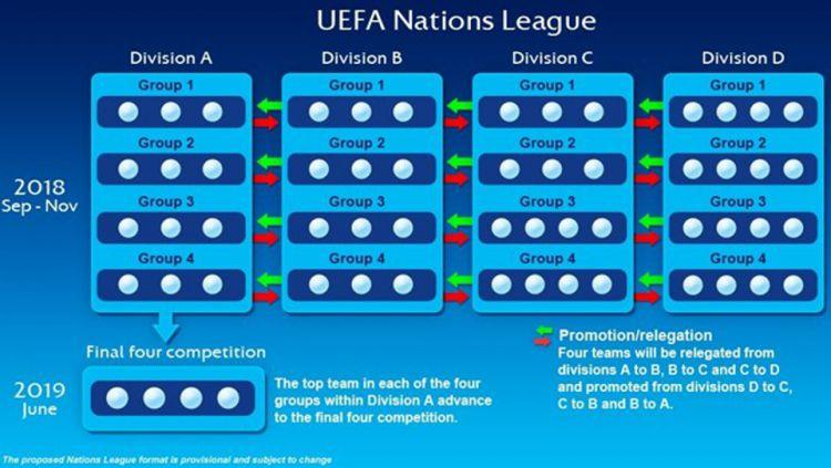 Uefa Resmi Rilis Turnamen Nations League Indosport